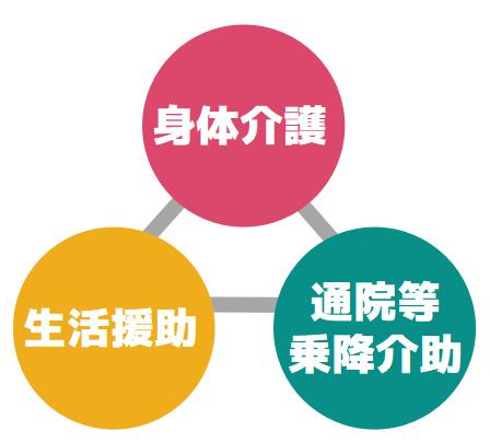 訪問介護サービス3つの柱